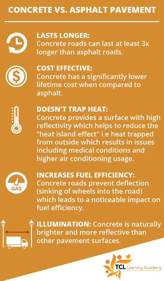 Concret vs. Asphalt Pavement - TCL